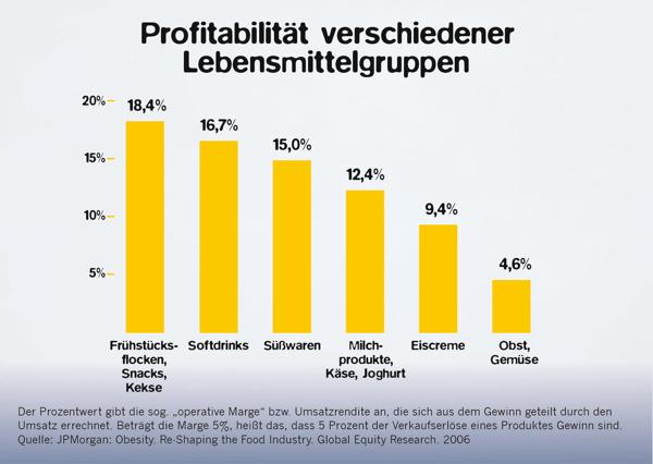 Profitabilität von Lebensmittelgruppen_Foodwatch