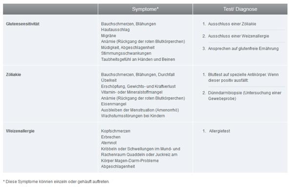 Glutenunverträglichkeit Tabelle Übersicht