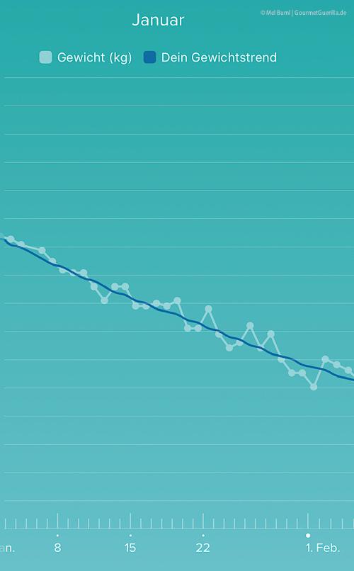 20bis20 - Update minus 6,5 Kilogramm Grafiken Gewichtsverlauf |GourmetGuerilla.de