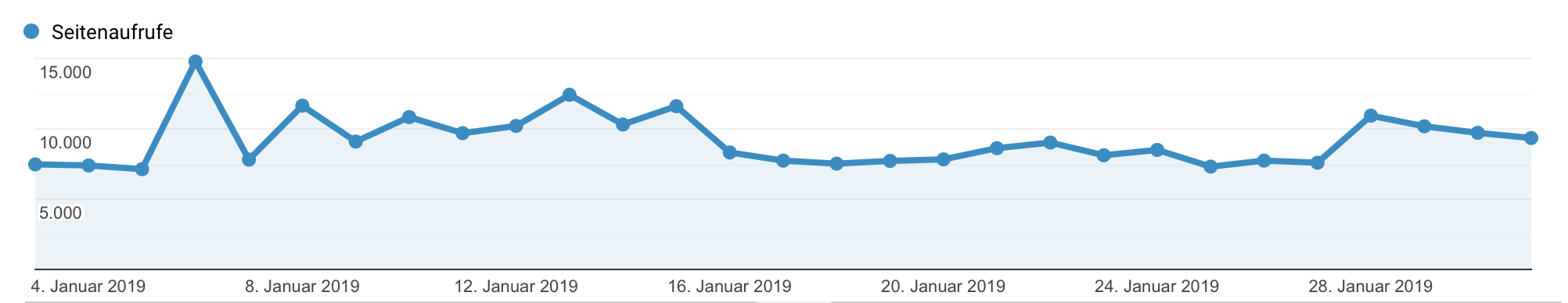 Seitenaufrufe pro Monat